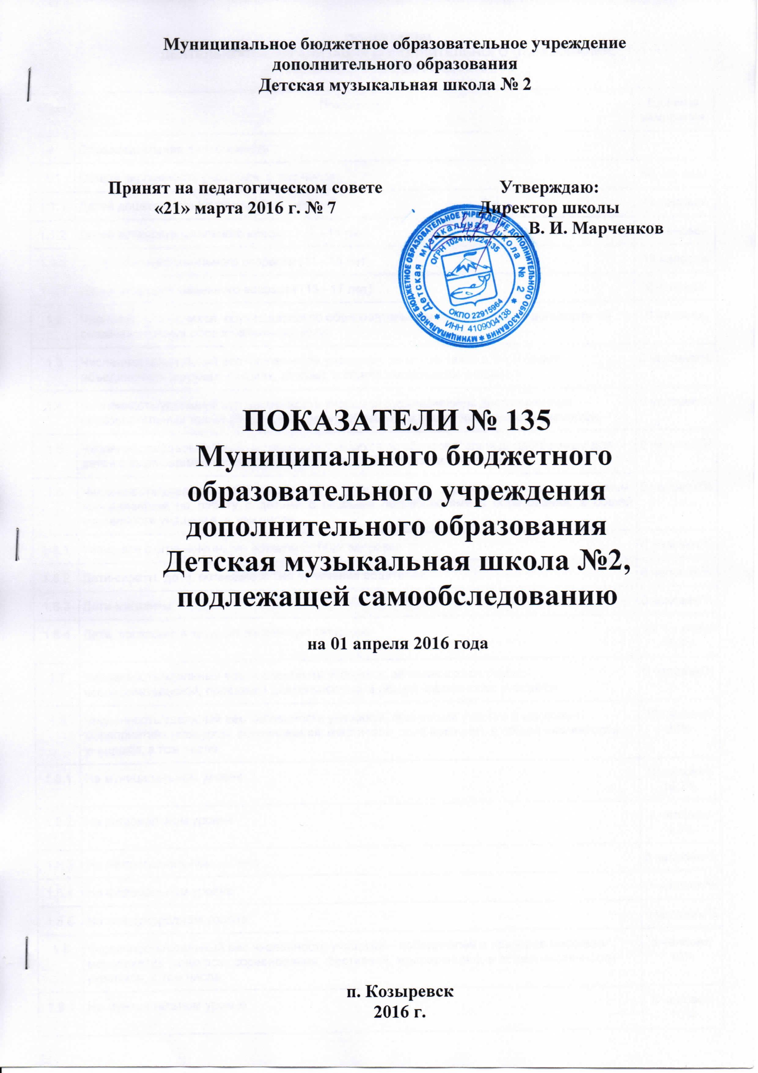 Показатели самообследования МБОУДО ДМШ №2 01.04.16_01